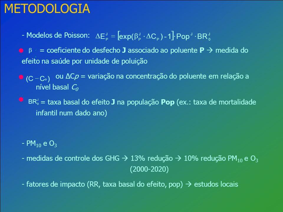 METODOLOGIA [ ] BR Pop 1 - ) C exp( E × D b = - Modelos de Poisson: